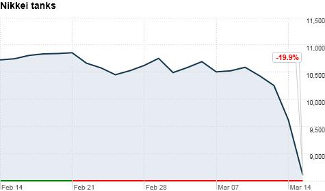 Japan's Nikkei plummets 10.55%