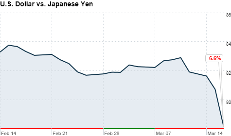 The dollar sinks to an all-time low against the yen.