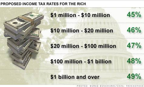 chart_tax_rates_rich.top.jpg
