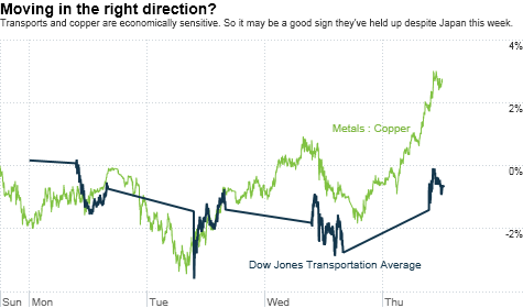 chart_ws_stock_dowjonestransportationaverage.top.png