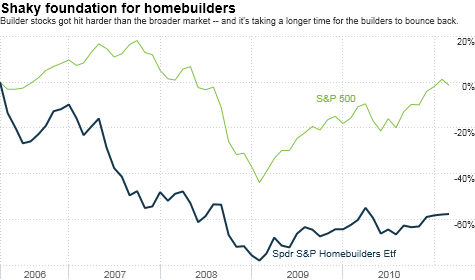 homebuilders, housing, real estate, stocks, investing