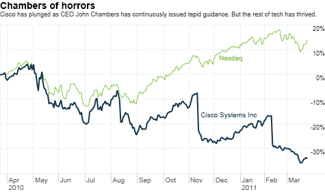 chart_ws_stock_ciscosystemsinc.top.png