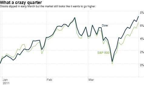 stocks, Dow, S&P 500, first quarter, markets, economy, jobs