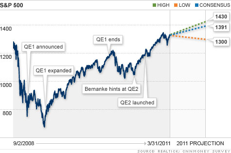 chart_sp500_QE2_2.top.jpg