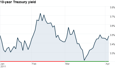 April 5 benchmark treasury yield chart.png