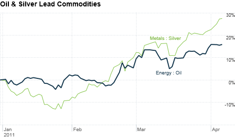 Oil prices, Silver prices, Gold prices