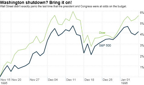 government shutdown, stocks, Washington