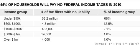 Who pays income taxes?