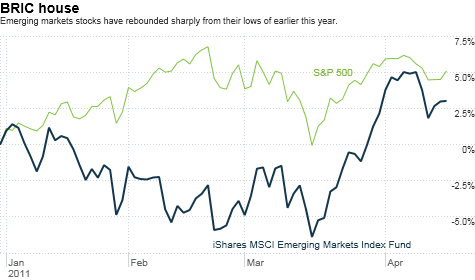 chart_ws_stock_isharesmsciemergingmarketsindexfund.top.png