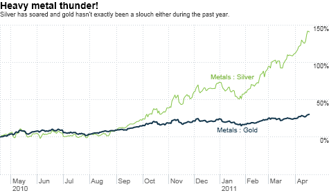 silver, gold, economy, S&P, debt, deficit