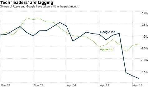 tech, Nasdaq, investing, Apple, Google