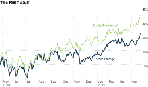 REIT, storage, housing