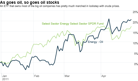 oil, exxon, chevron, stocks, investing