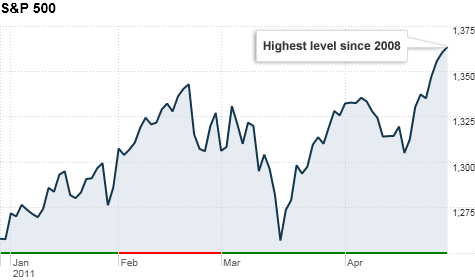 chart-ws-index-sp500.top.png