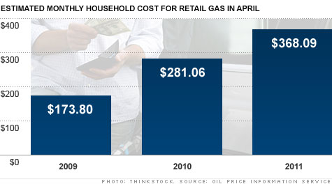 gas prices, income, spending