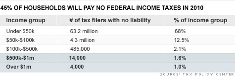 Millionaires who owe no federal income tax