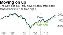 dow, s&p 500, stocks, investing