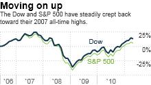 dow, s&p 500, stocks, investing
