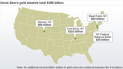 U.S. has nearly $400 billion in gold stashed in various cities throughout the nation.