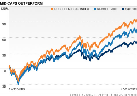 Russell Midcap Index