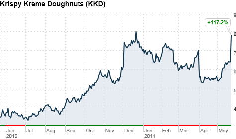krispy_kreme_stock.top.png