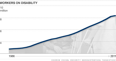chart-workers-on-disability.top.jpg
