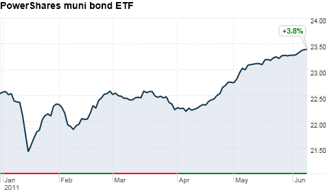 PowerShares muni bond ETF