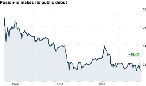 fusion-io stock chart
