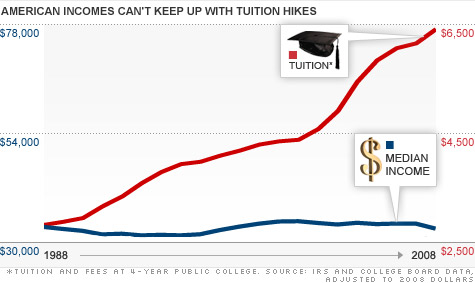 Mean income has remained roughly the same since 1988, while tuition and fees has more than doubled. Source: CNN Money
