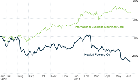 HP shares have performed poorly in the past year while top rival IBM has surged.