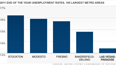 chart-unemployment-rates.top.jpg