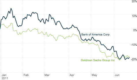 Big banks like Goldman Sachs and Bank of America have dropped sharply this year.