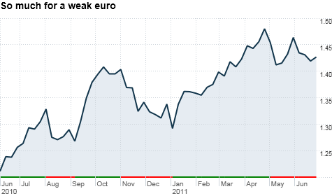 Despite scary headlines about Greece, the euro has rallied sharply against the dollar over the past year.