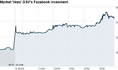 GSV Capital stock