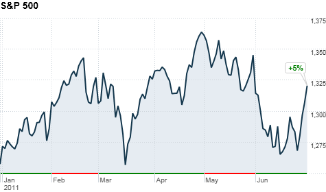 chart_ws_index_sp500.top.png