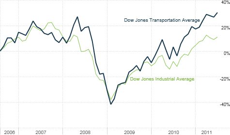 Transportation stocks have fully recovered from the recession and bear market. But that may not matter until the broader market is hitting new highs as well.