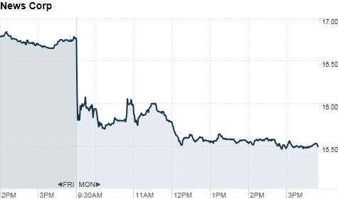 Stock chart of News Corporation