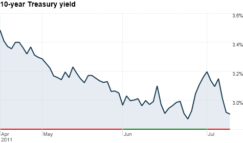 10-year Treasury yield