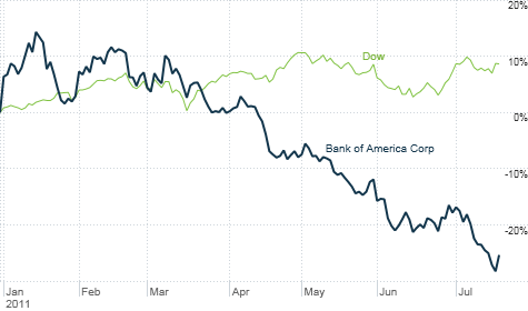 chart_ws_stock_bankofamericacorp_2011720133111.top.png