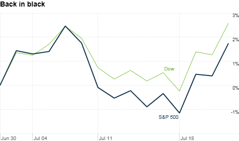 The recent market rally has pushed stocks into positive territory for July. That follows two straight months of losses.