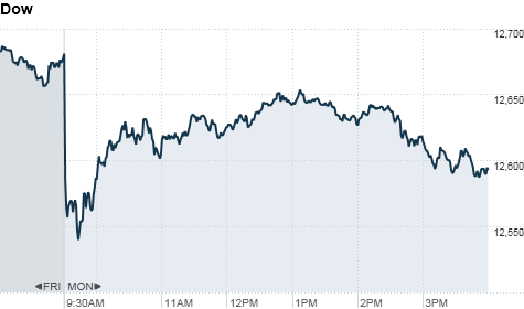 U.S. stocks on CNNMoney