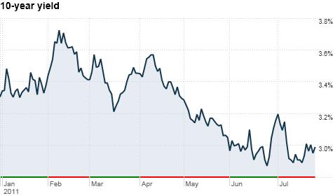 U.S. bond market