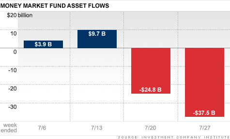 During the last two weeks, more than $62 billion has left money market funds, with about 60% yanked over the past week, as the debt ceiling deadline nears.