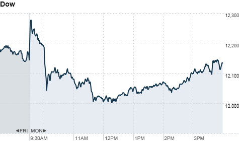 chart_ws_index_dow_201181163238.top.png