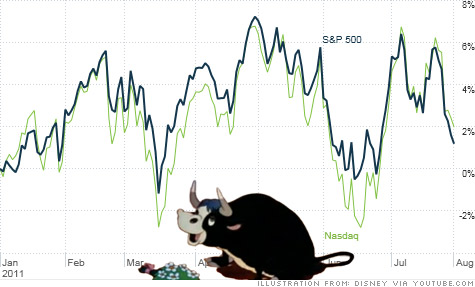 The aging bull market may have little fight left in it and is now just sniffing the flowers. Stocks have pulled back sharply in the past 3 months due to signs of economic weakness.