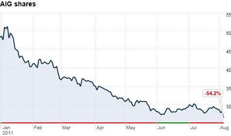 chart_ws_stock_americaninternationalgroupinc_201184164619.top.png