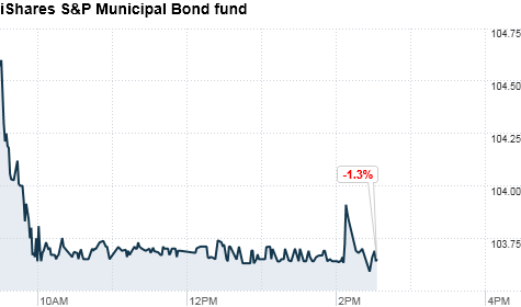 municial bond fund