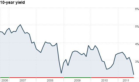 The 10-year yield is trading near all-time lows. At 2.14% early Wednesday, the yield is not far from its record low close of 2.13% in December 2008.