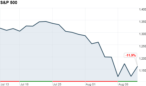 chart_ws_stock_sp500index_201181113383.top.png