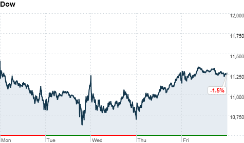 chart_ws_index_dow_2011812163518.top.png